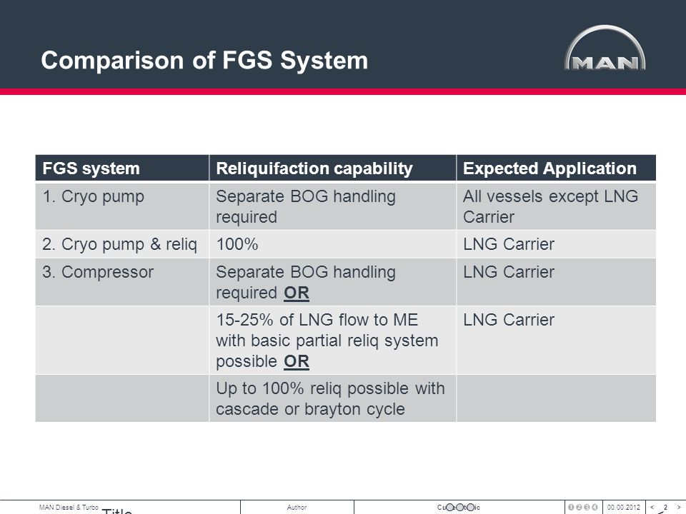 3 < >MAN Diesel & TurboAuthorCurrent topic00.00.2012 3 ME-GI FGS Specification General Data for Gas Delivery Condition: Pressure: Nominal at 100% load300 bar Max.