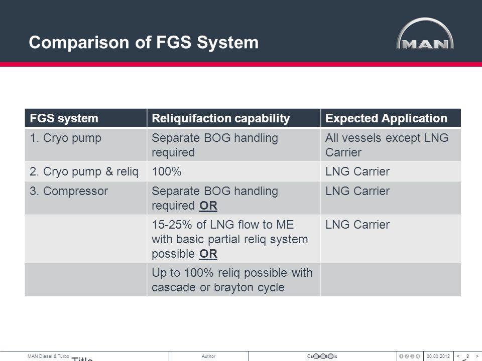 13 < >MAN Diesel & TurboAuthorCurrent topic00.00.2012 MFA/LEE42012.11.12 CAPEX – FGS Quotations