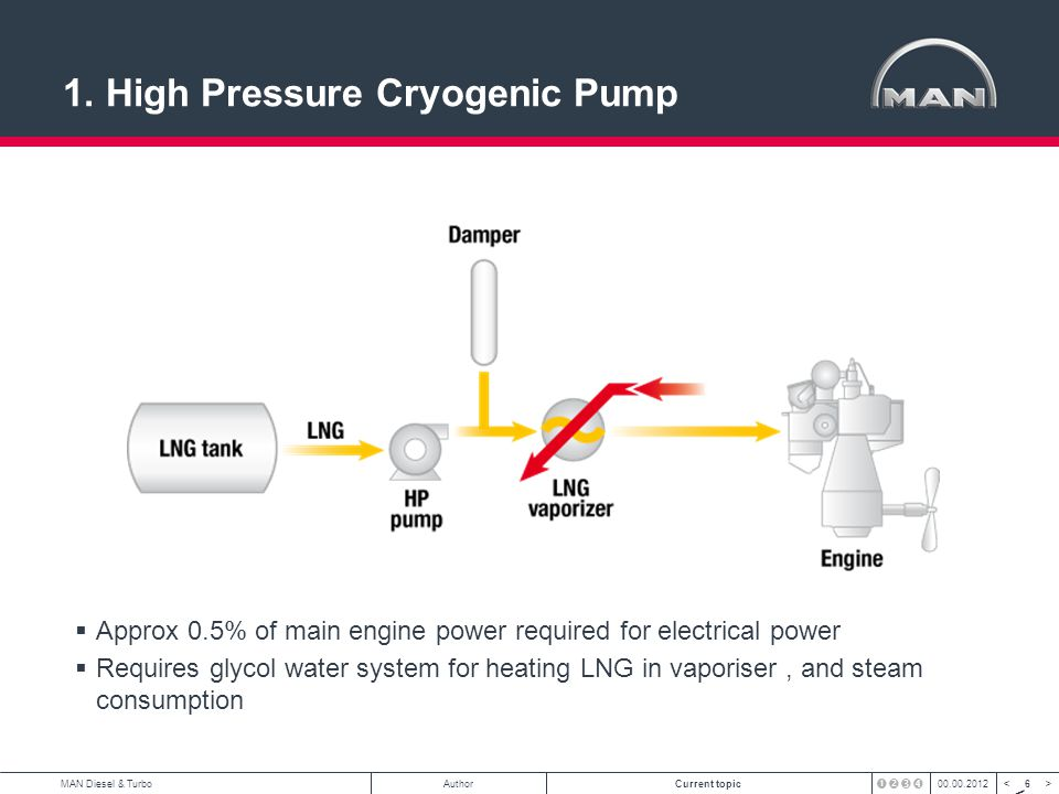 7 < >MAN Diesel & TurboAuthorCurrent topic00.00.2012 DSME HP Pump FGS for Diesel Research Centre