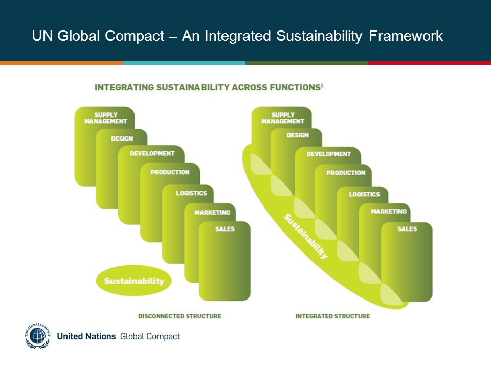 UN Global Compact – An Integrated Sustainability Framework