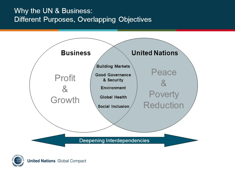 Why the UN & Business: Different Purposes, Overlapping Objectives Building Markets Good Governance & Security Environment Profit & Growth Social Inclusion Business Global Health Deepening Interdependencies United Nations Peace & Poverty Reduction