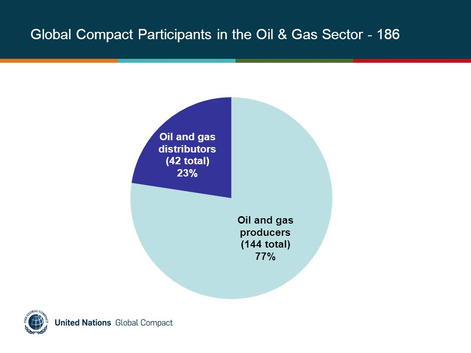 Global Compact Participants in the Oil & Gas Sector - 186