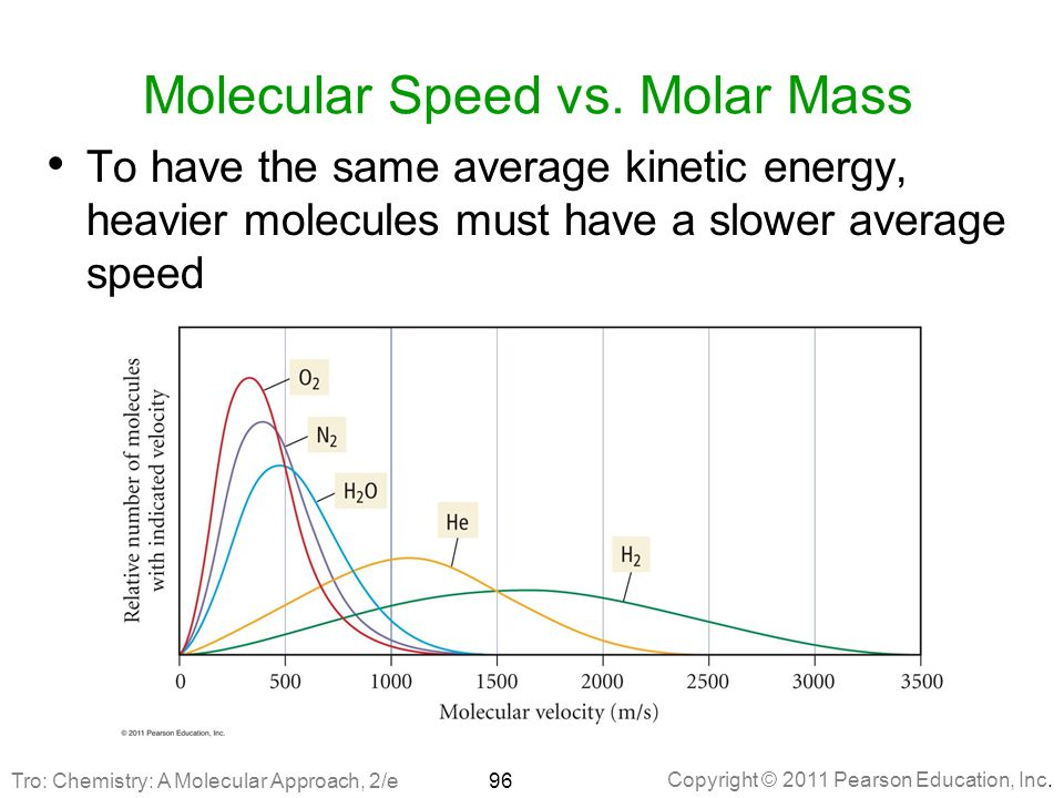 Copyright © 2011 Pearson Education, Inc. Molecular Speed vs. Molar Mass To have the same average kinetic energy, heavier molecules must have a slower