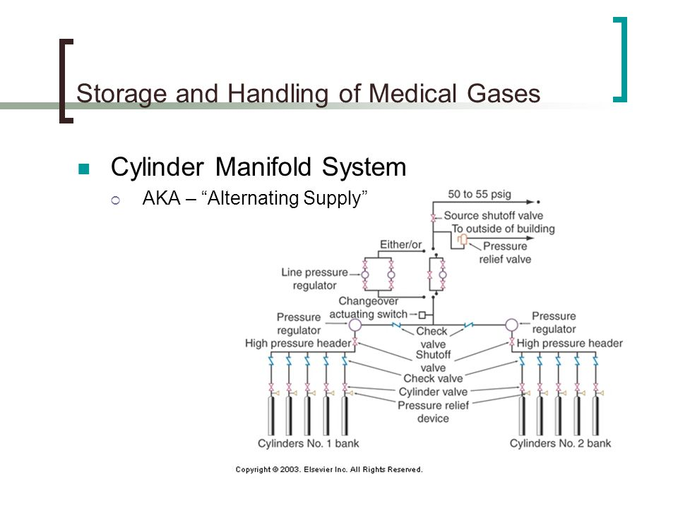 Storage and Handling of Medical Gases Cylinder Manifold System AKA – Alternating Supply