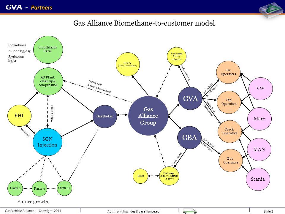 Auth: phil.lowndes@gasalliance.eu Slide 2 Gas Vehicle Alliance - Copyright 2011 GVA - Trial station equipment