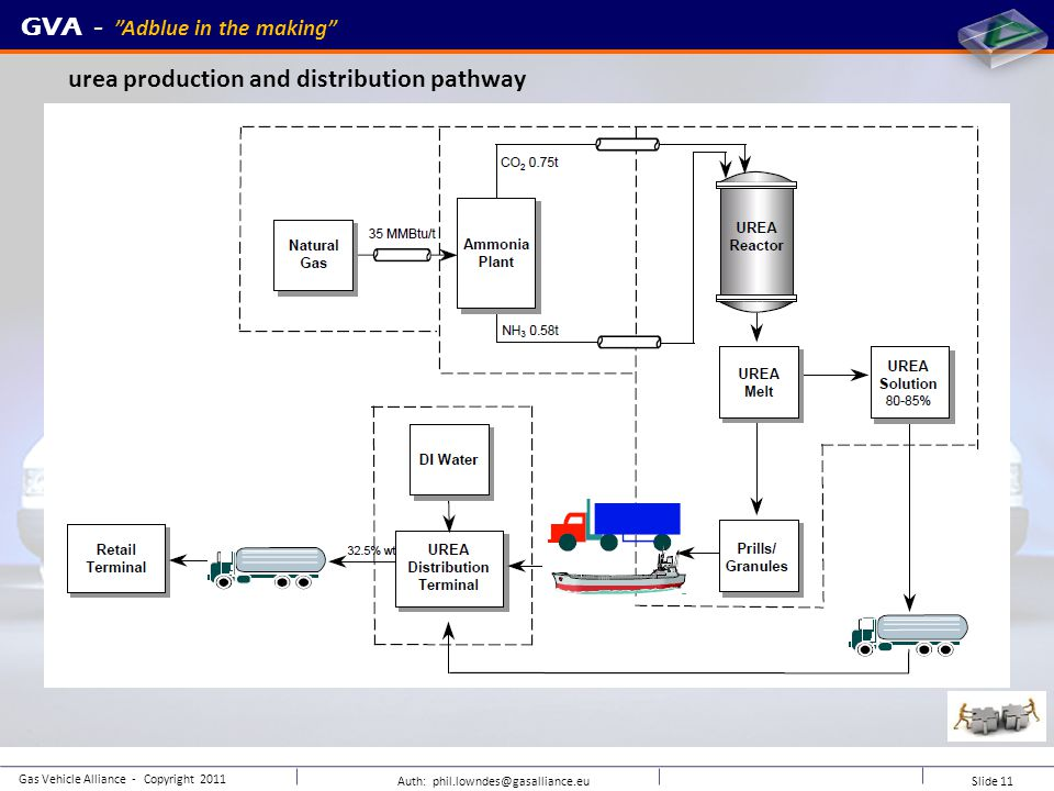 GVA - Adblue in the making Auth: phil.lowndes@gasalliance.eu Slide 11 Gas Vehicle Alliance - Copyright 2011 urea production and distribution pathway