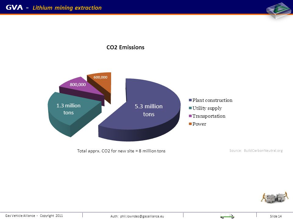 Auth: phil.lowndes@gasalliance.eu Slide 16 Combined Heat & Power (CHP) GVA - UK BioGas production and vehicle use Gas Vehicle Alliance - Copyright 2011