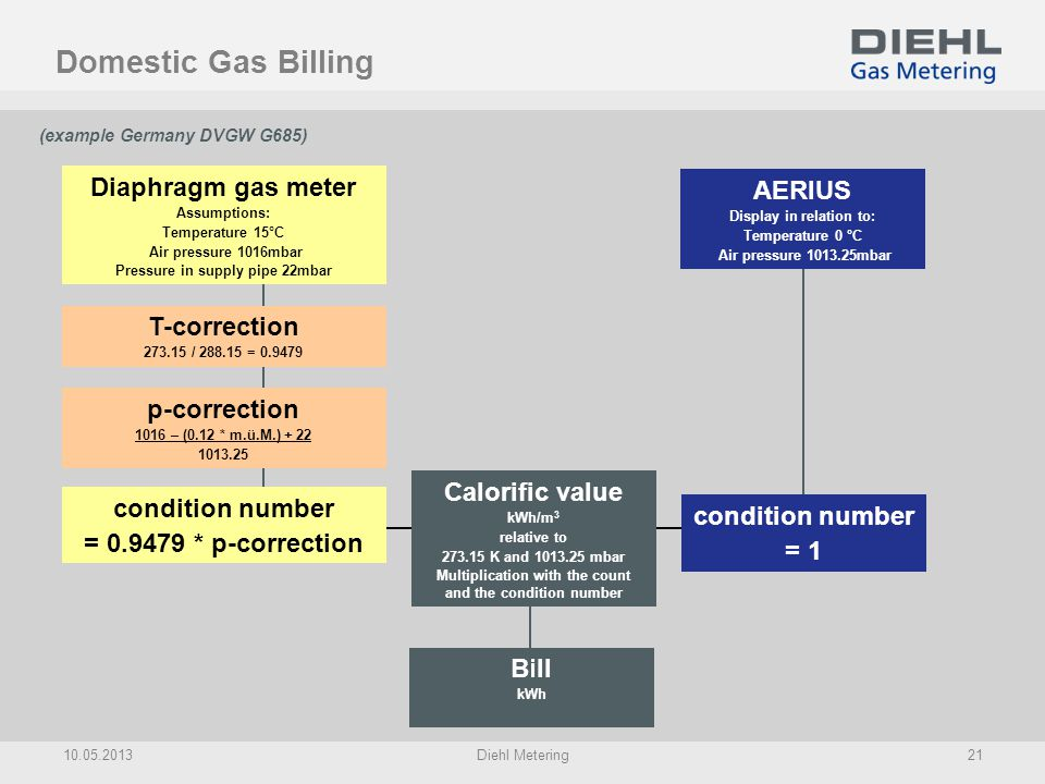Bill kWh Diaphragm gas meter Assumptions: Temperature 15°C Air pressure 1016mbar Pressure in supply pipe 22mbar Calorific value kWh/m 3 relative to 27