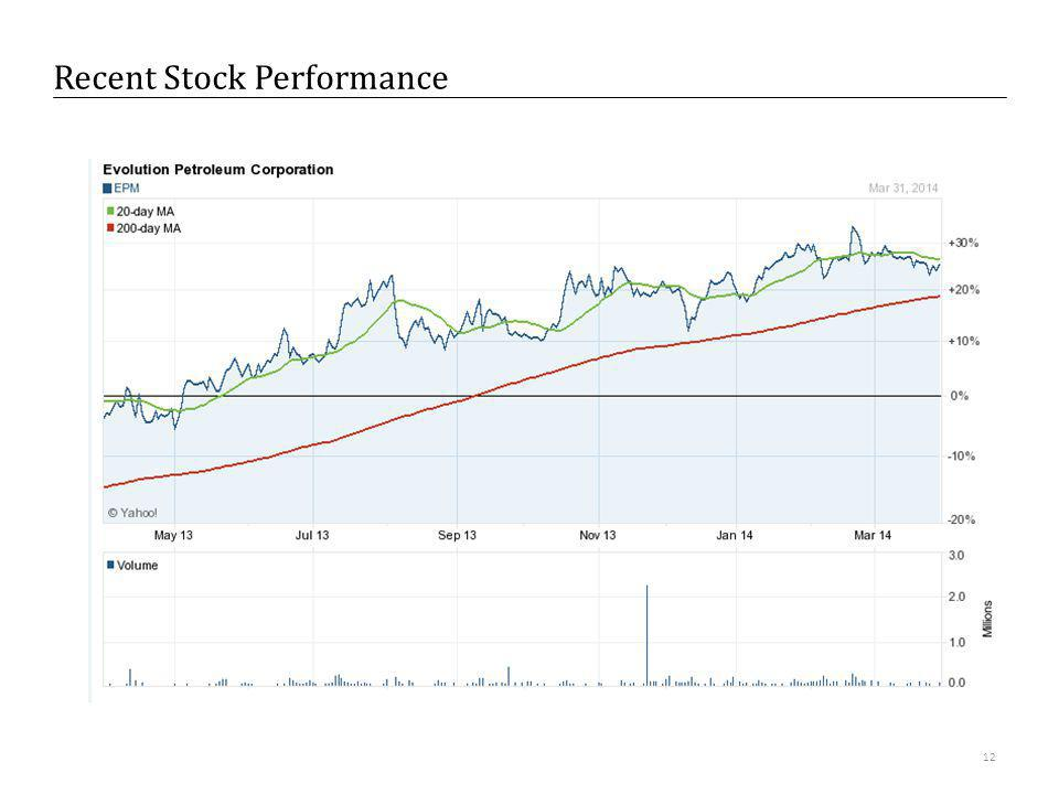 Recent Stock Performance 12