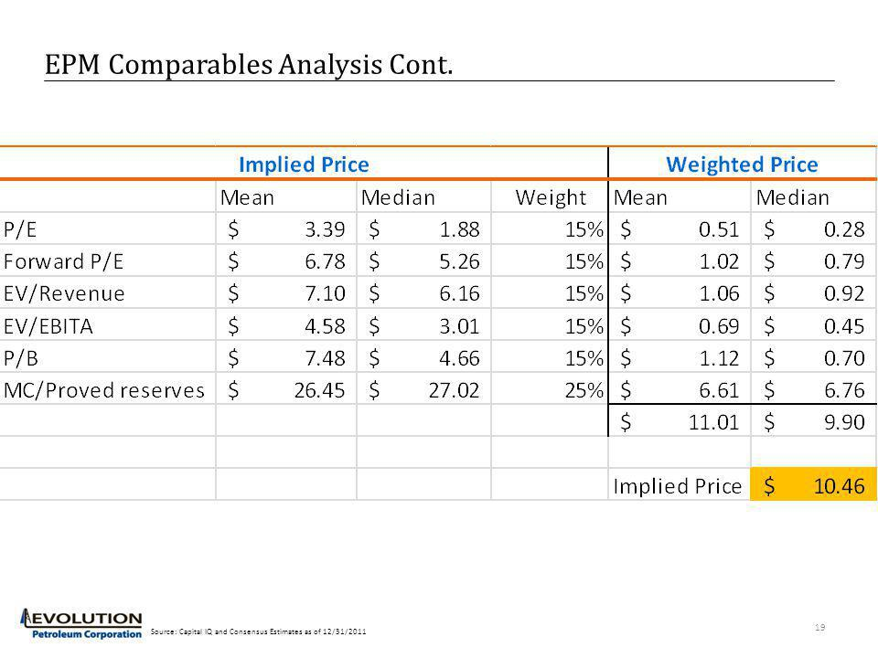 EPM Comparables Analysis Cont. 19 Source: Capital IQ and Consensus Estimates as of 12/31/2011