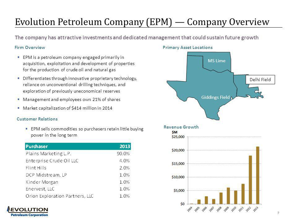 Evolution Petroleum Company (EPM) Company Overview 9 Firm Overview EPM is a petroleum company engaged primarily in acquisition, exploitation and devel