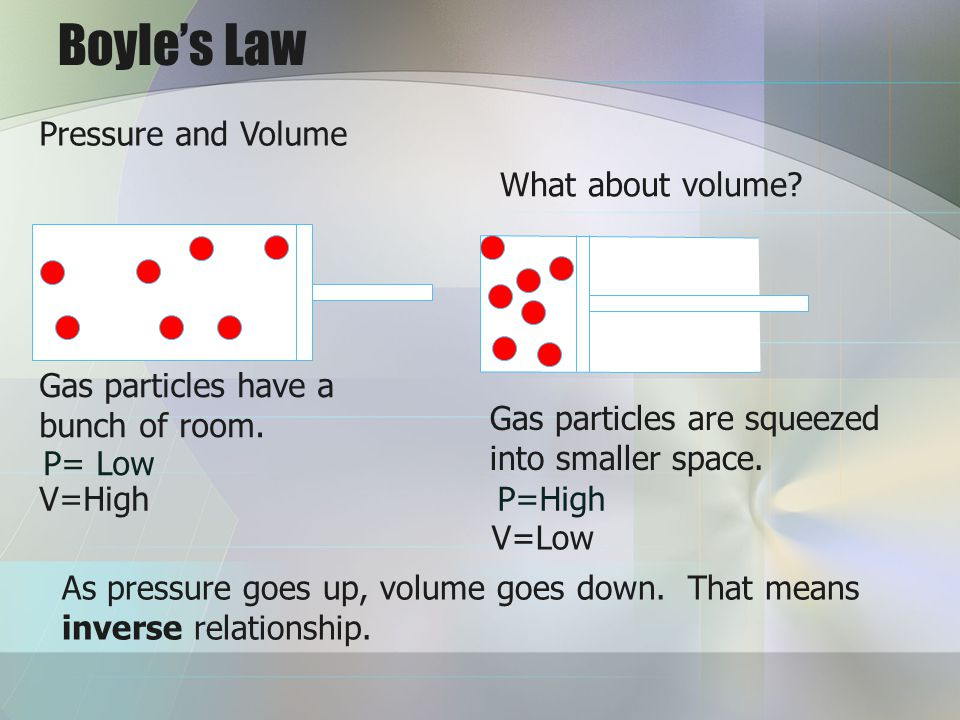 Boyles Law Pressure and Volume Gas particles have a bunch of room. Gas particles are squeezed into smaller space. What about volume? V=High V=Low As p