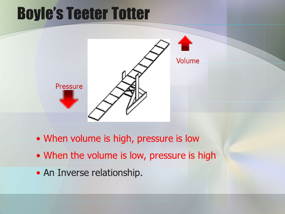 Boyles Teeter Totter When volume is high, pressure is low When the volume is low, pressure is high An Inverse relationship. Pressure Volume