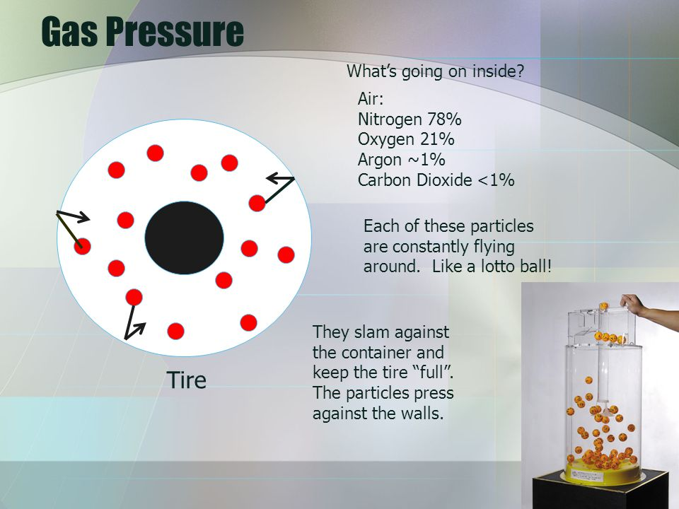 Gas Pressure Tire Whats going on inside? Air: Nitrogen 78% Oxygen 21% Argon ~1% Carbon Dioxide <1% Each of these particles are constantly flying aroun