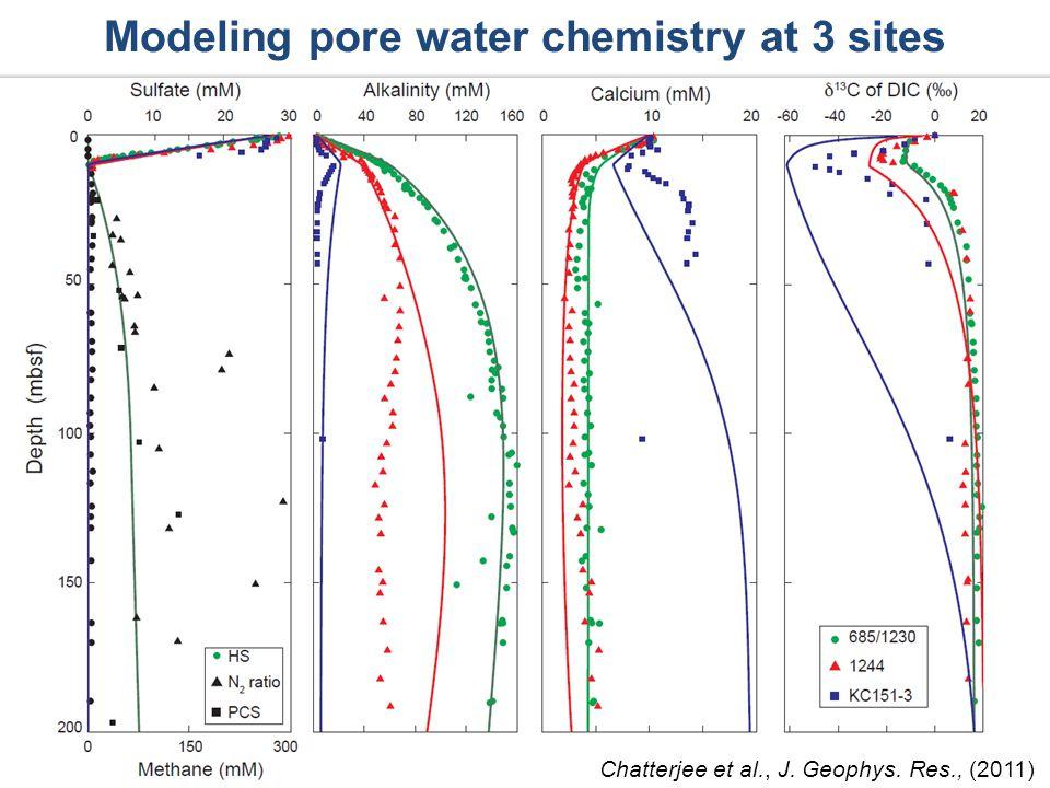 Modeling pore water chemistry at 3 sites Chatterjee et al., J. Geophys. Res., (2011)