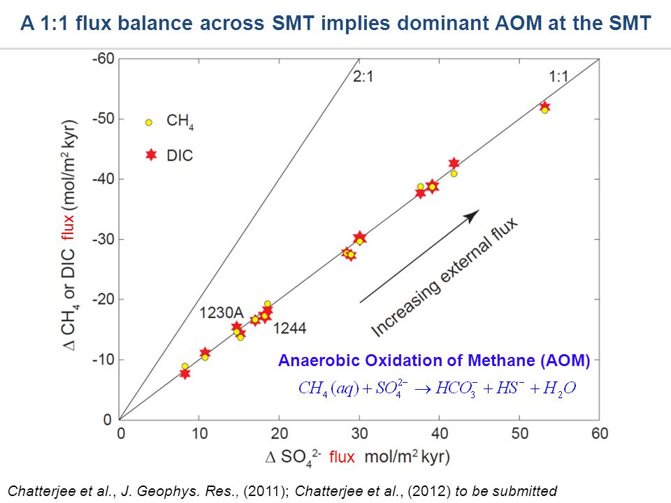 A 1:1 flux balance across SMT implies dominant AOM at the SMT Chatterjee et al., J. Geophys. Res., (2011); Chatterjee et al., (2012) to be submitted f