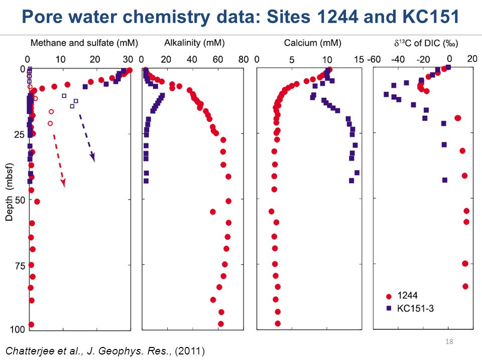Pore water chemistry data: Sites 1244 and KC151 Chatterjee et al., J. Geophys. Res., (2011) 18
