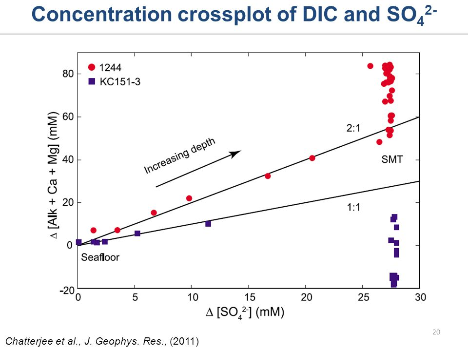 Concentration crossplot of DIC and SO 4 2- 20 Chatterjee et al., J. Geophys. Res., (2011)