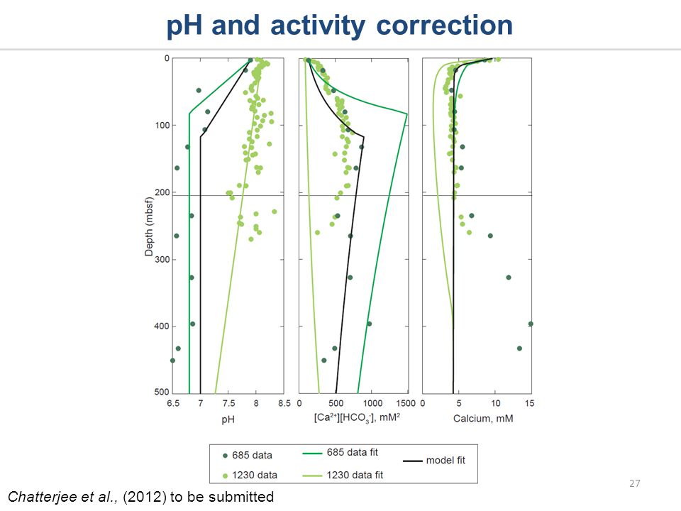 pH and activity correction 27 Chatterjee et al., (2012) to be submitted