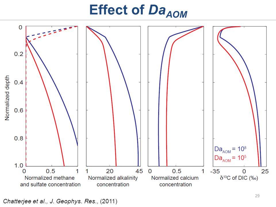 Effect of Da AOM 29 Chatterjee et al., J. Geophys. Res., (2011)