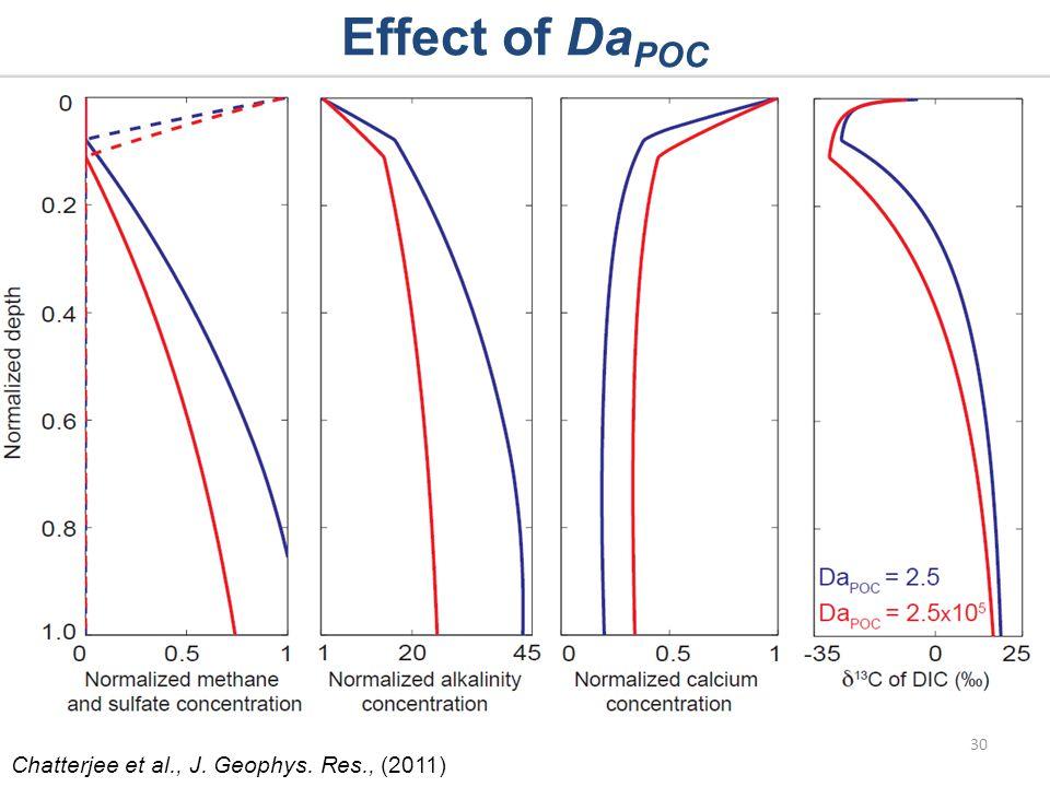 Effect of Da POC 30 Chatterjee et al., J. Geophys. Res., (2011)