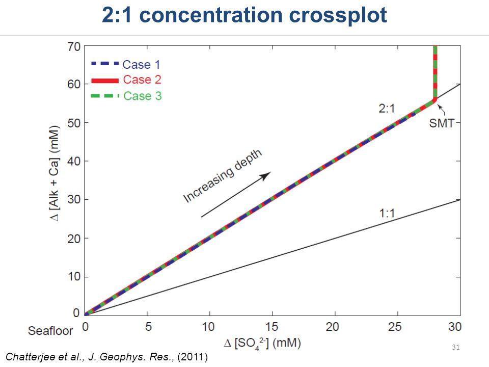 2:1 concentration crossplot 31 Chatterjee et al., J. Geophys. Res., (2011)