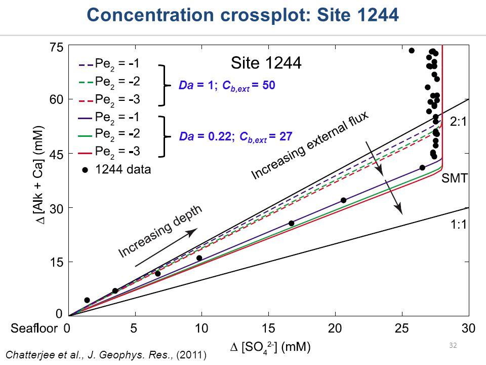 Concentration crossplot: Site 1244 Da = 0.22; C b,ext = 27 32 Chatterjee et al., J. Geophys. Res., (2011) Da = 1; C b,ext = 50