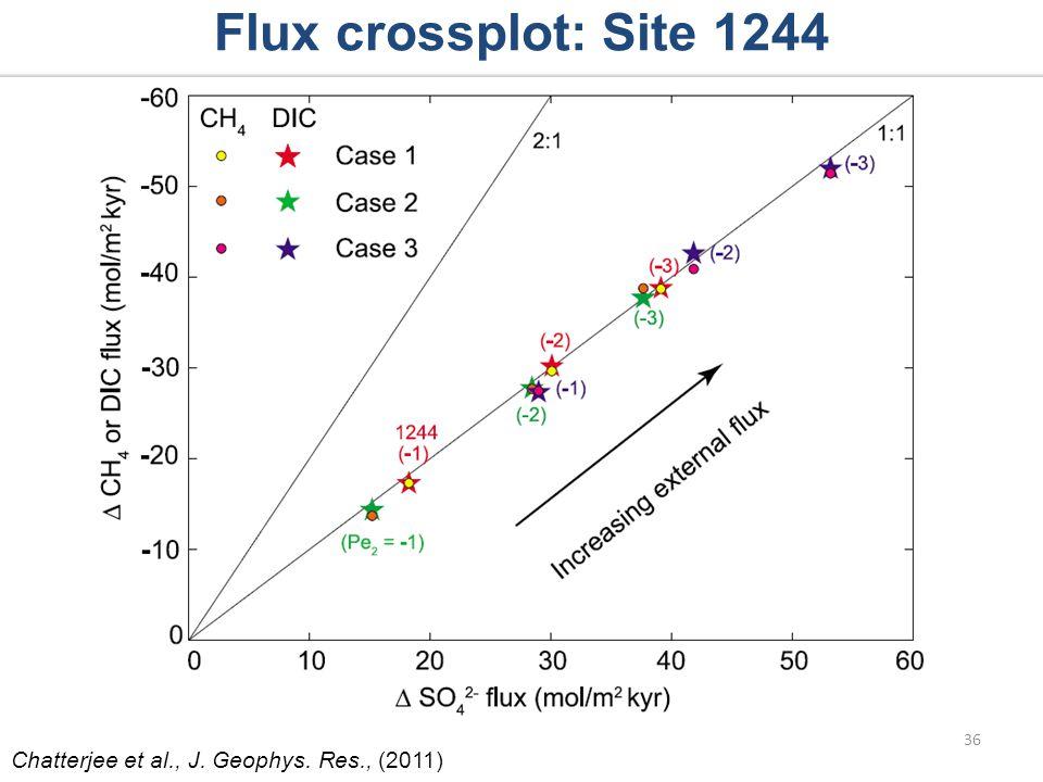 Flux crossplot: Site 1244 Chatterjee et al., J. Geophys. Res., (2011) 36