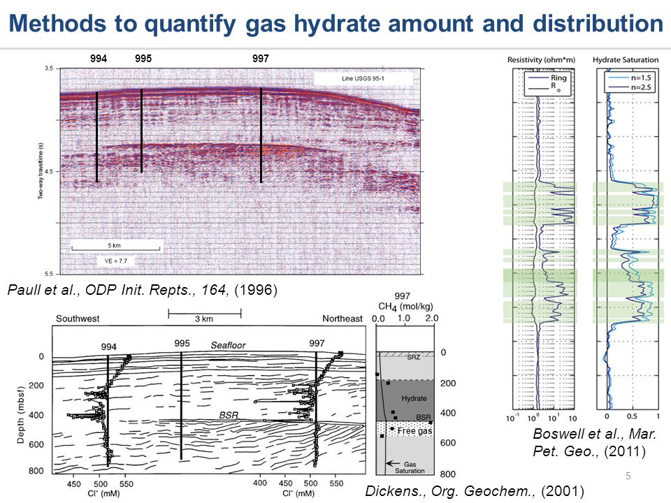 5 Methods to quantify gas hydrate amount and distribution Dickens., Org.
