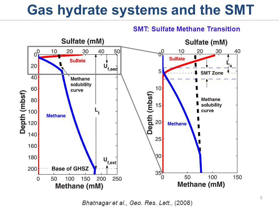 SMT depth inversely proportional to upward methane flux 7 Borowski et al., Geology, (1996) Paull et al., Geo-Mar.