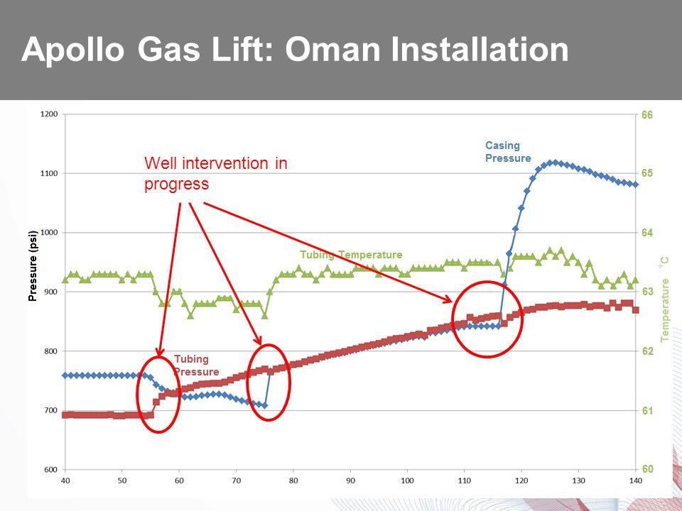 Chart clearly shows impact of intervention activity Apollo Gas Lift: Oman Installation Well intervention in progress