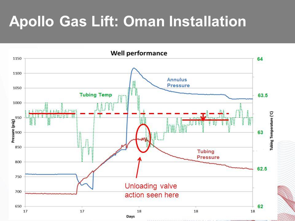 Tubing Pressure Shows Unloading Valve Action & Temperature Tracks Production.