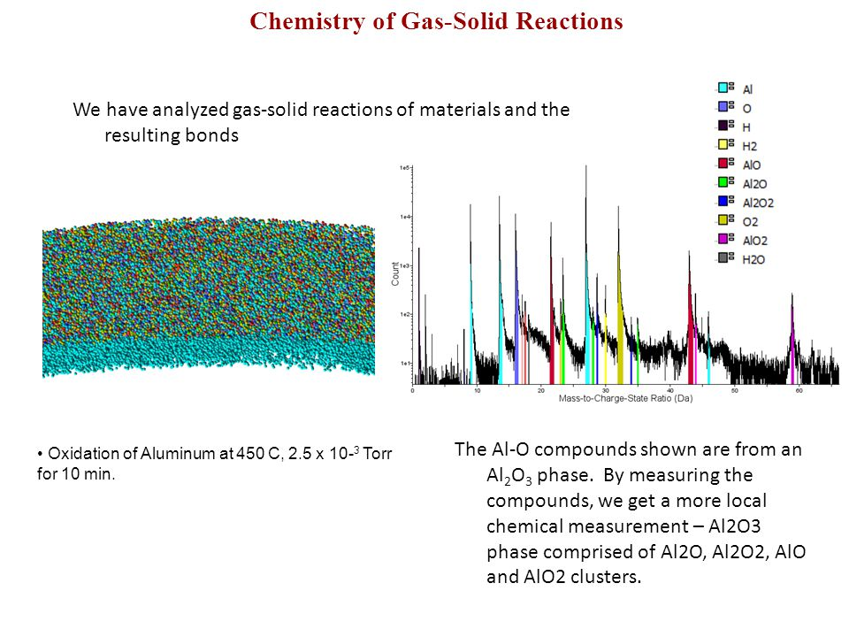 Interface from Gas-Solid Reactions Measurement of two dimensional interfaces.
