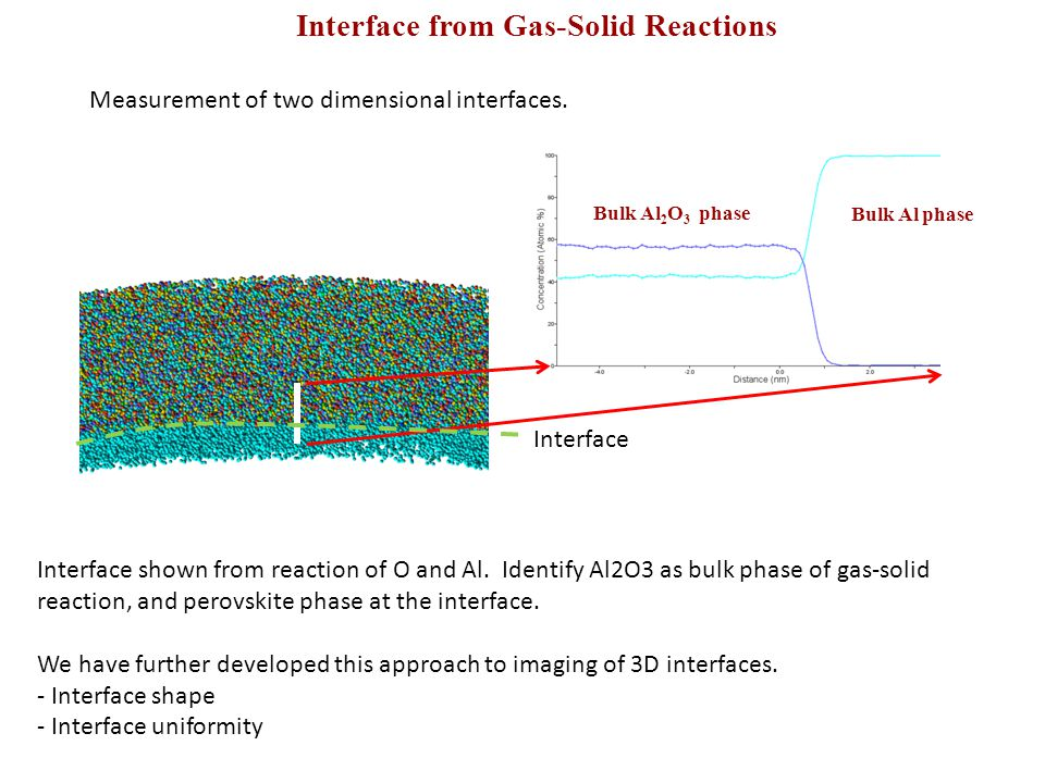Interface from Gas-Solid Reactions Measurement of two dimensional interfaces. Bulk Al 2 O 3 phase Bulk Al phase Interface shown from reaction of O and