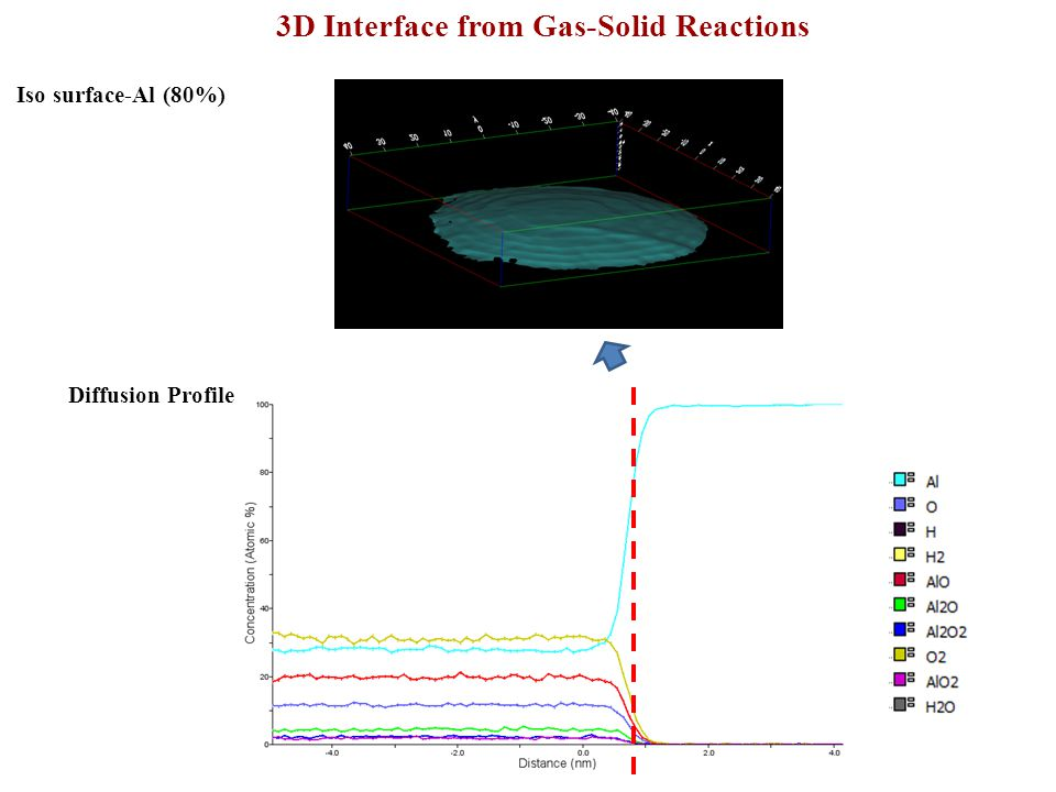 Diffusion Profile 3D Interface from Gas-Solid Reactions Iso surface-Al (80%)