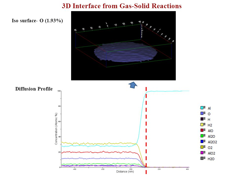 Diffusion Profile 3D Interface from Gas-Solid Reactions Iso surface-Al (97%)