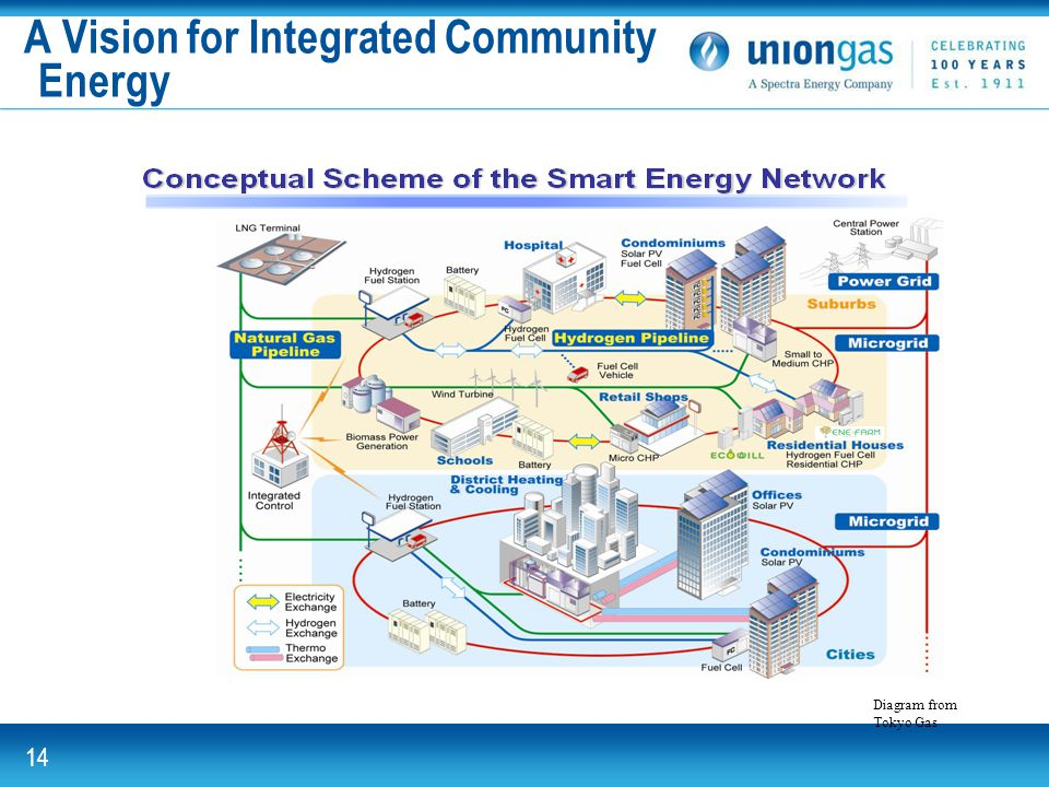 Union Gas. For the energy. A Vision for Integrated Community Energy Diagram from Tokyo Gas 14