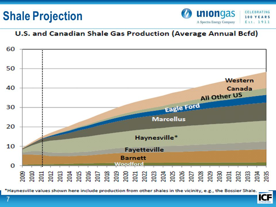 Union Gas. For the energy. Shale Projection 7