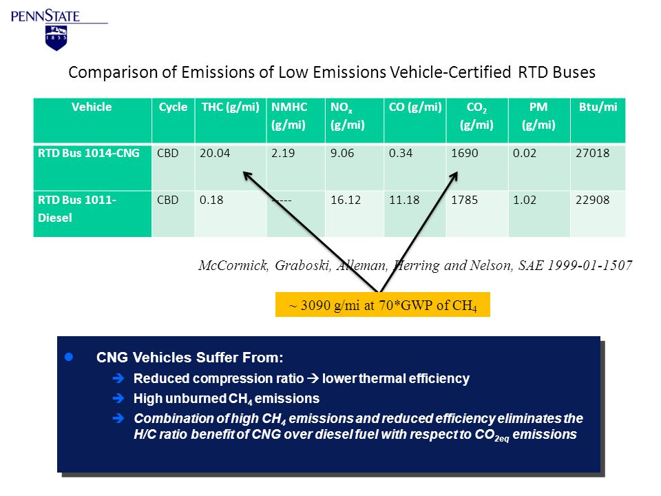 The Energy InstituteEMS Energy Institute 1990s: èThomas and Staunton (SAE 1999-01-1511) state DOE target is 10% > fuel economy than equivalent gasoline vehicle, but > 15% improvements are possible with turbocharged lean-burn operation.