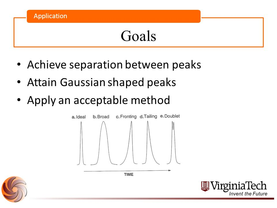 Goals Application Achieve separation between peaks Attain Gaussian shaped peaks Apply an acceptable method