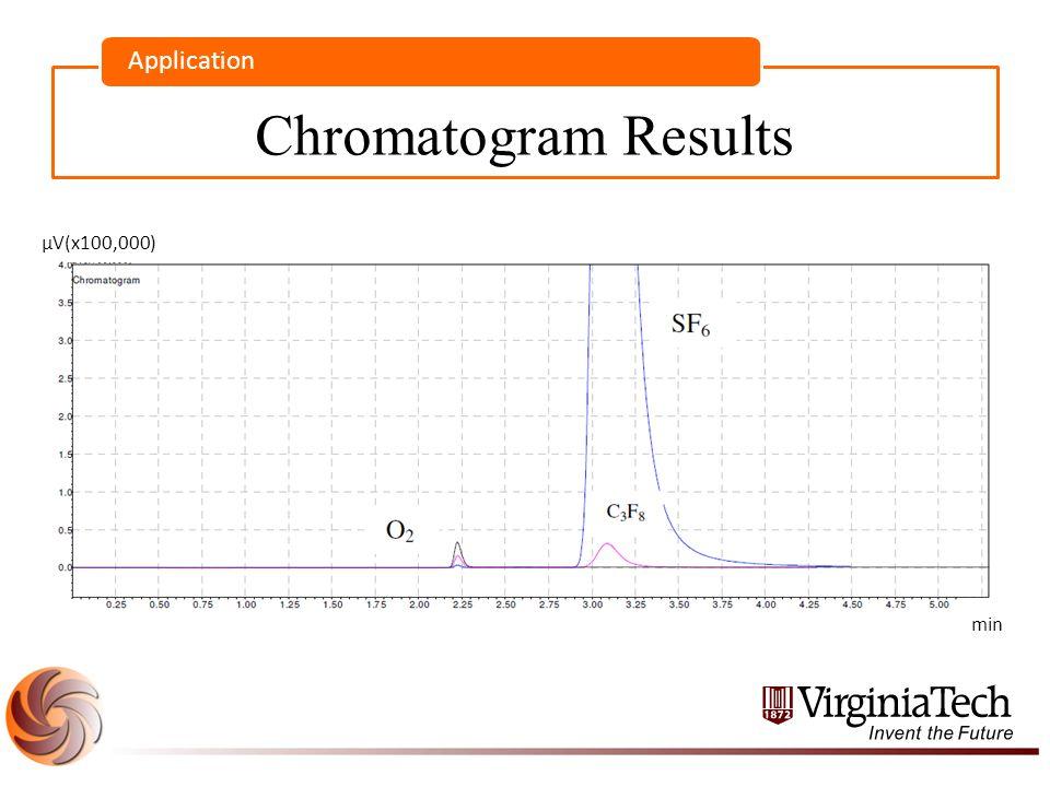 Chromatogram Results Application µV(x100,000) min