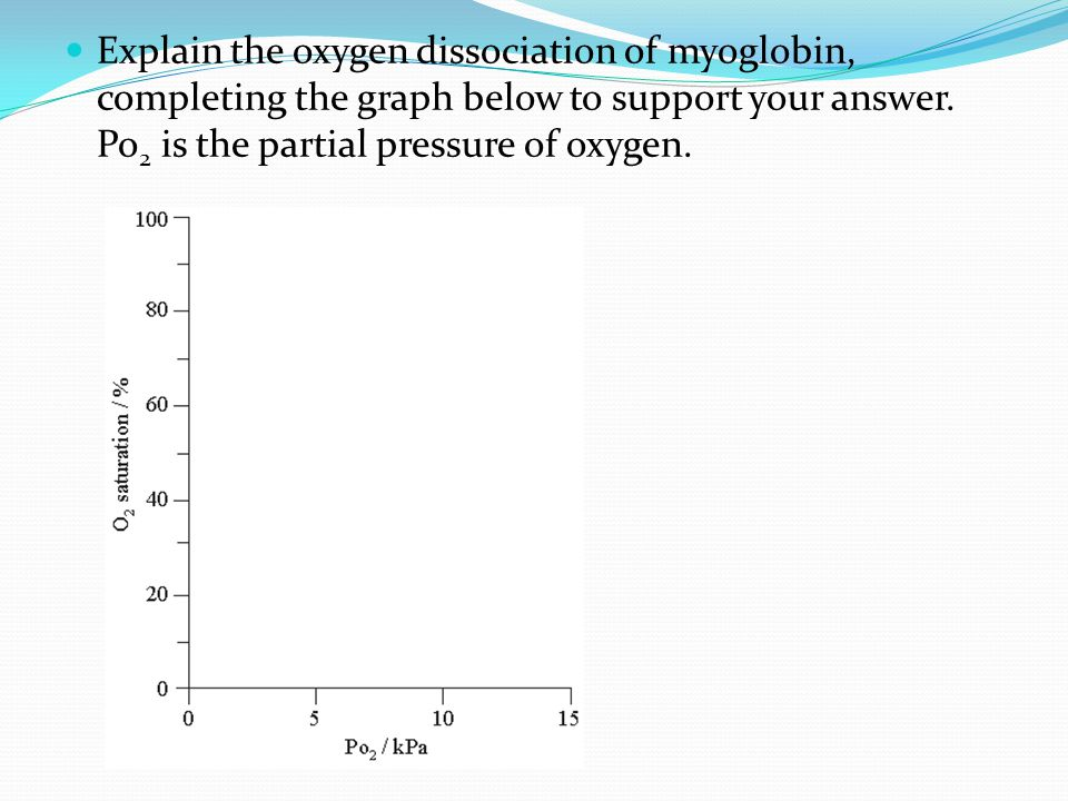 Explain the oxygen dissociation of myoglobin, completing the graph below to support your answer. Po 2 is the partial pressure of oxygen.