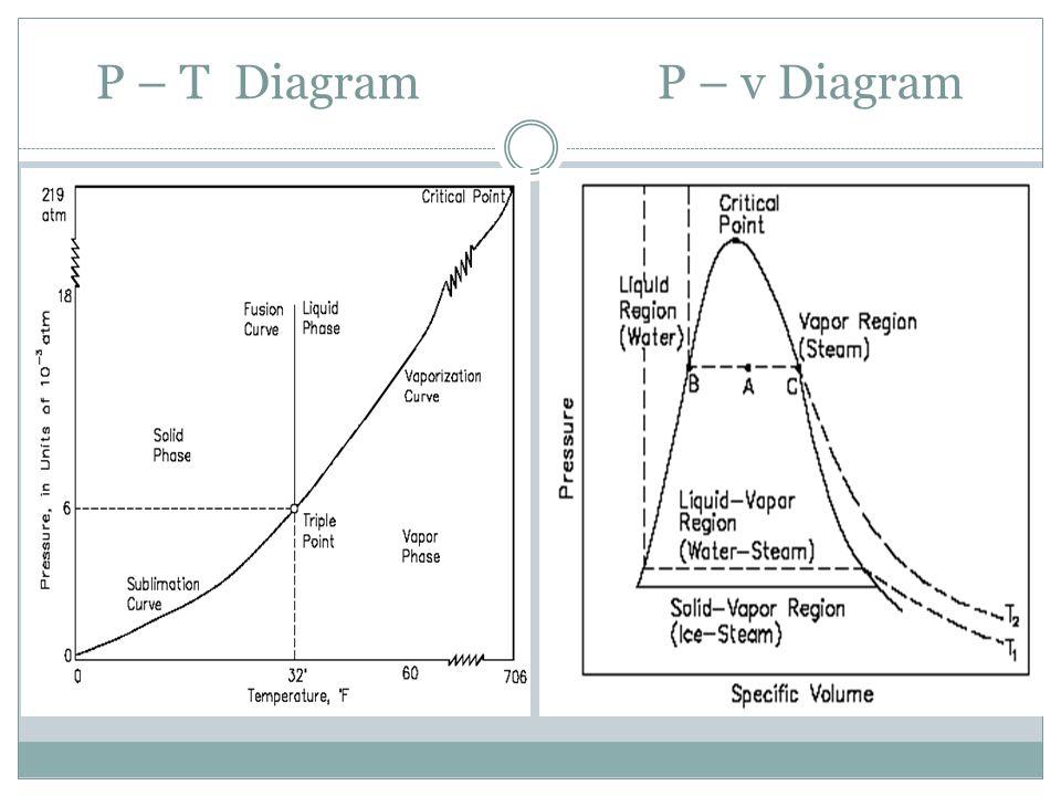 P – T Diagram P – v Diagram