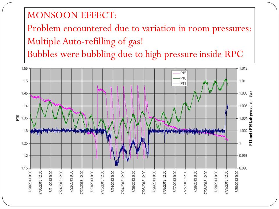 MONSOON EFFECT: Problem encountered due to variation in room pressures: Multiple Auto-refilling of gas! Bubbles were bubbling due to high pressure ins