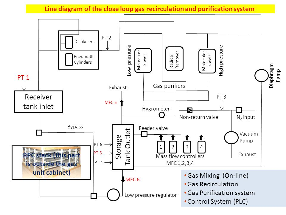 Gas purification process Gas mixture quality: Presence of impurities in the return gas from the RPCs Possible worsening of RPC performance due to impurities Removal of water vapour by combination of 3A and 5A molecular sieves continuous duty purifier.