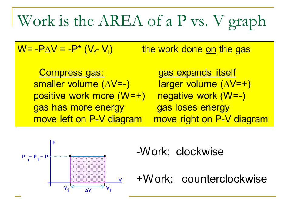 Work is the AREA of a P vs. V graph W= -P V = -P* (V f - V i ) the work done on the gas Compress gas: gas expands itself smaller volume ( V=-) larger