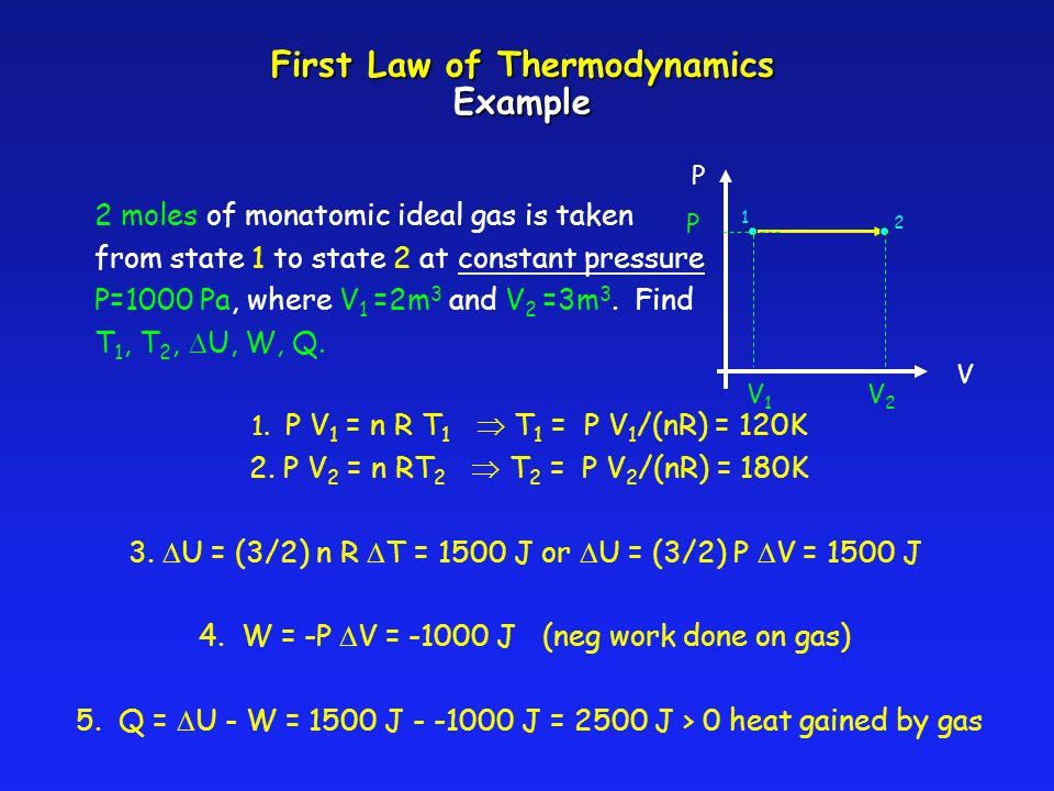 First Law of Thermodynamics Example V P 1 2 V 1 V 2 P 2 moles of monatomic ideal gas is taken from state 1 to state 2 at constant pressure P=1000 Pa,