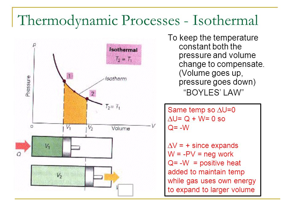Thermodynamic Processes - Isothermal To keep the temperature constant both the pressure and volume change to compensate. (Volume goes up, pressure goe