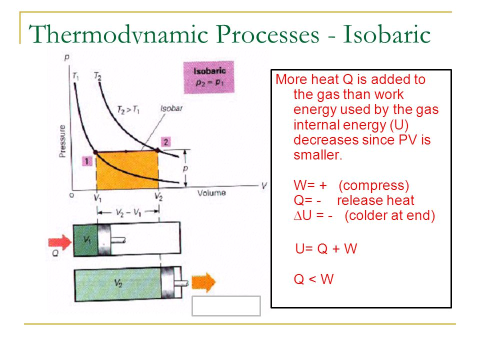 Thermodynamic Processes - Isobaric More heat Q is added to the gas than work energy used by the gas internal energy (U) decreases since PV is smaller.