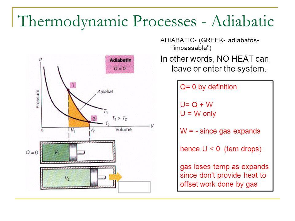 Thermodynamic Processes - Adiabatic ADIABATIC- (GREEK- adiabatos-